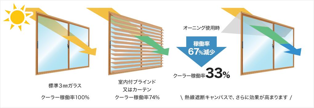 冷房費は窓ガラスに何もつけてない場合と比較して、約1/3